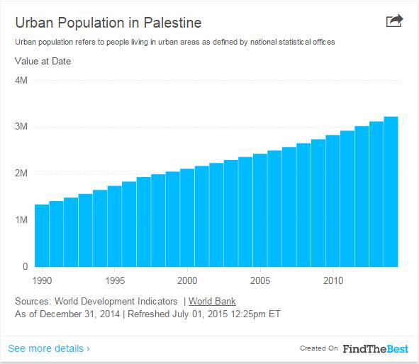 Bevolking Palestina