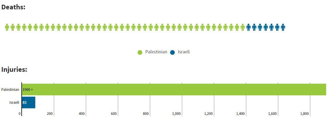 Doden Palestina1